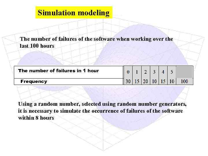 Simulation modeling The number of failures of the software when working over the last