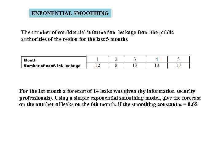 EXPONENTIAL SMOOTHING The number of confidential information leakage from the public authorities of the