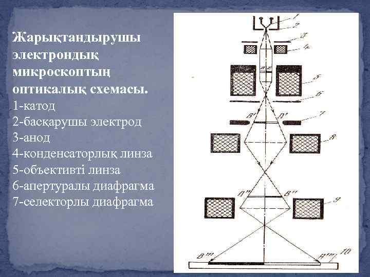 Жарықтандырушы электрондық микроскоптың оптикалық схемасы. 1 -катод 2 -басқарушы электрод 3 -анод 4 -конденсаторлық