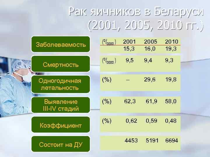 Рак яичников в Беларуси (2001, 2005, 2010 гг. ) Заболеваемость Смертность Одногодичная летальность Выявление