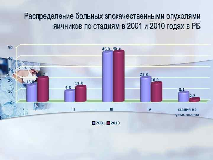 Распределение больных злокачественными опухолями яичников по стадиям в 2001 и 2010 годах в РБ
