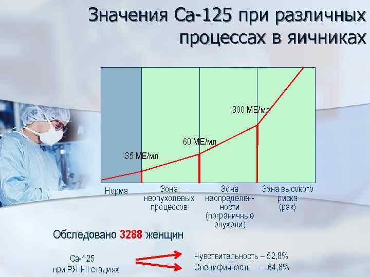 Значения Са-125 при различных процессах в яичниках 300 МЕ/мл 60 МЕ/мл 35 МЕ/мл Норма
