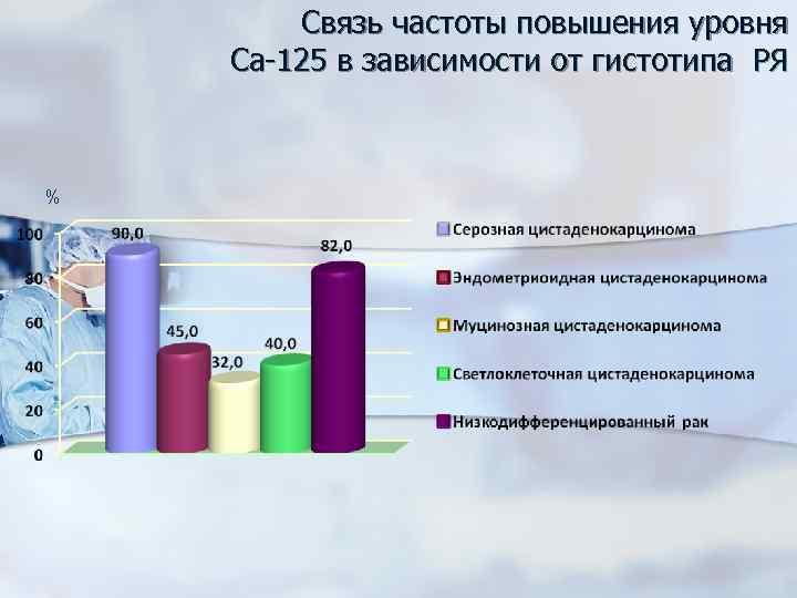 Связь частоты повышения уровня Са-125 в зависимости от гистотипа РЯ %
