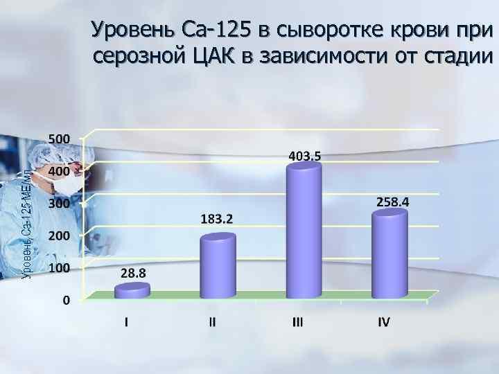 Уровень Са-125 МЕ/мл Уровень Са-125 в сыворотке крови при серозной ЦАК в зависимости от