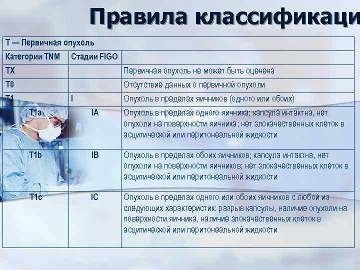Правила классификаци Т — Первичная опухоль Категории TNM Стадии FIGO ТХ Первичная опухоль не