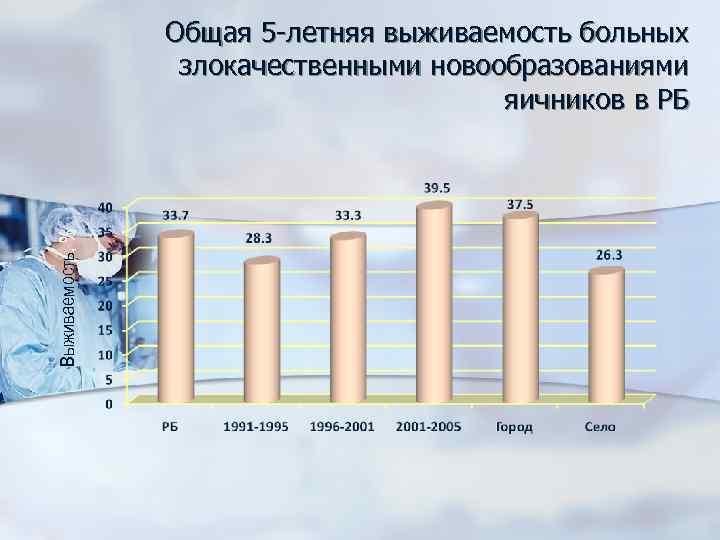 Выживаемость, % Общая 5 -летняя выживаемость больных злокачественными новообразованиями яичников в РБ