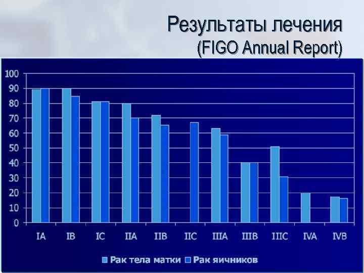 Результаты лечения (FIGO Annual Report)