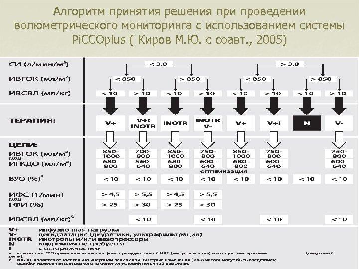 Алгоритм принятия решения при проведении волюметрического мониторинга с использованием системы Pi. CCOplus ( Киров