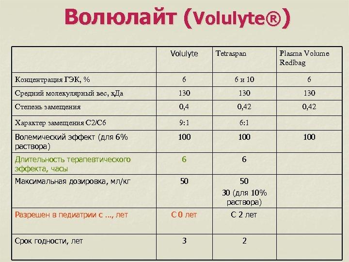 Волюлайт (Volulyte®) Volulyte Концентрация ГЭК, % Tetraspan Plasma Volume Redibag 6 6 и 10
