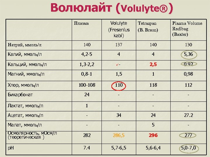 Волюлайт (Volulyte®) Плазма Volulyte (Fresenius kabi) Tetraspan (B. Braun) Plasma Volume Redibag (Baxter) Натрий,