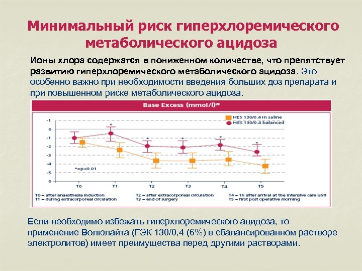 Минимальный риск гиперхлоремического метаболического ацидоза Ионы хлора содержатся в пониженном количестве, что препятствует