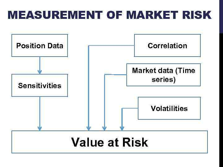 MEASUREMENT OF MARKET RISK Position Data Sensitivities Correlation Market data (Time series) Volatilities Value