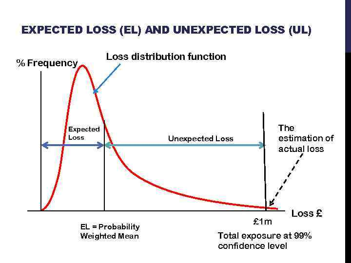 EXPECTED LOSS (EL) AND UNEXPECTED LOSS (UL) Loss distribution function % Frequency Expected Loss