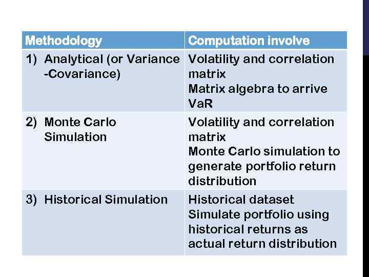 Methodology Computation involve 1) Analytical (or Variance Volatility and correlation -Covariance) matrix Matrix algebra