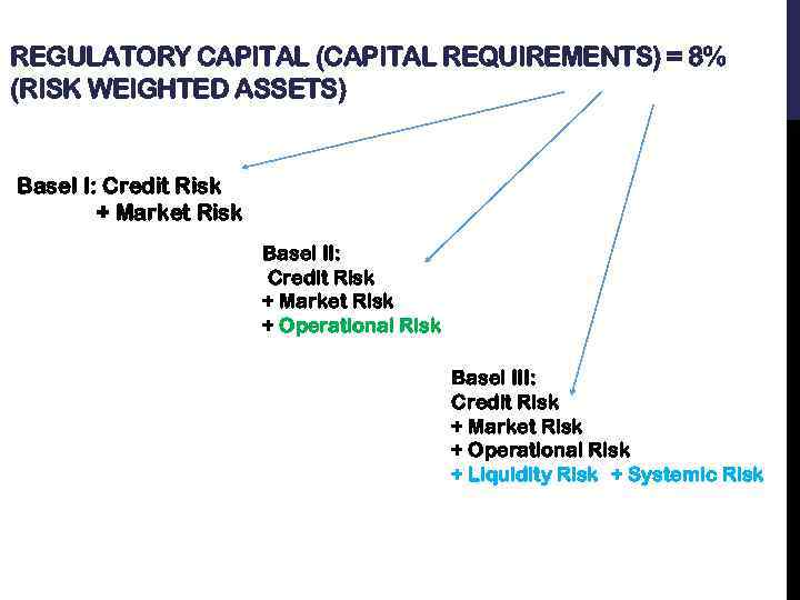 REGULATORY CAPITAL (CAPITAL REQUIREMENTS) = 8% (RISK WEIGHTED ASSETS) Basel I: Credit Risk +