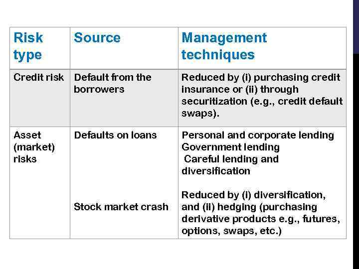 Risk type Source Management techniques Credit risk Default from the borrowers Reduced by (i)
