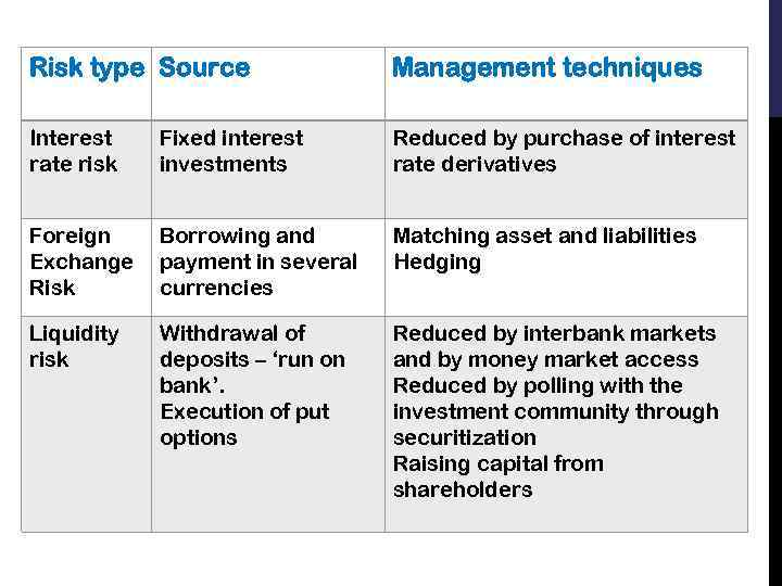 Risk type Source Management techniques Interest rate risk Fixed interest investments Reduced by purchase