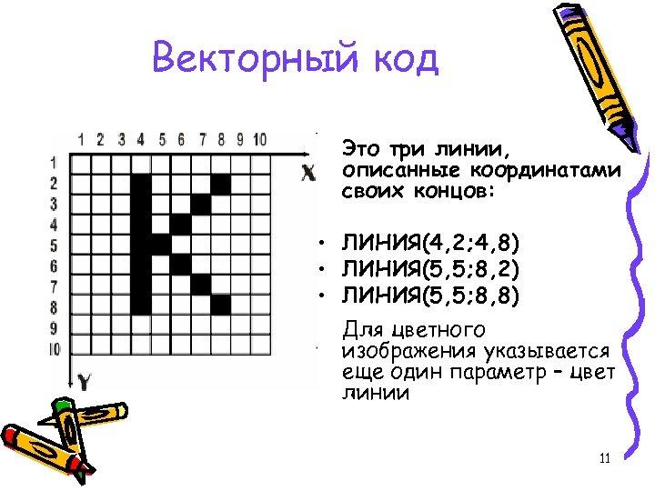 Векторный код Это три линии, описанные координатами своих концов: • ЛИНИЯ(4, 2; 4, 8)
