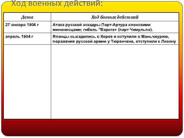 Ход военных действий: действий Дата Ход боевых действий 27 января 1904 г Атака русской