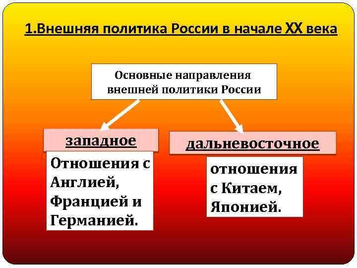 1. Внешняя политика России в начале XX века Основные направления внешней политики России западное