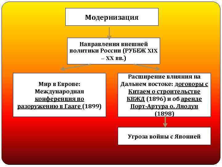 Модернизация Направления внешней политики России (РУБЕЖ XIX – XX вв. ) Мир в Европе: