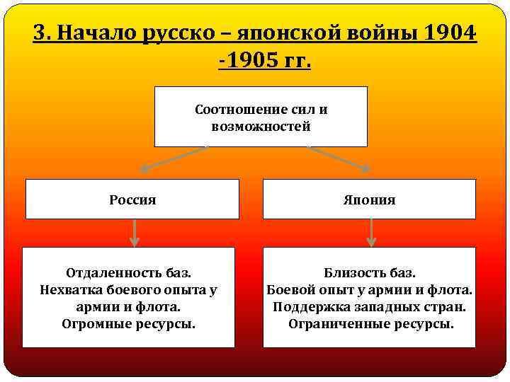 3. Начало русско – японской войны 1904 -1905 гг. Соотношение сил и возможностей Россия