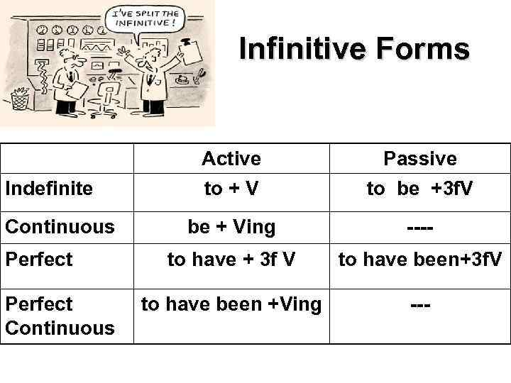 Infinitive Forms Active Indefinite Continuous Perfect Continuous Passive to + V to be