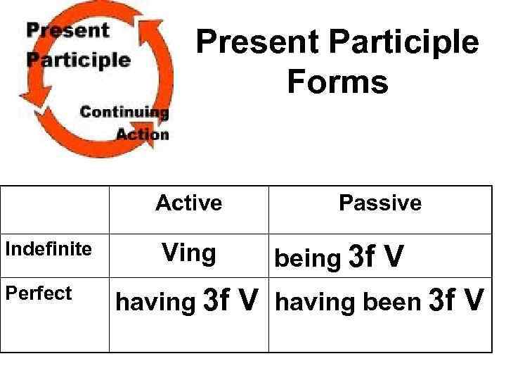 Present Participle Forms Active Indefinite Perfect Ving Passive being 3 f V having been