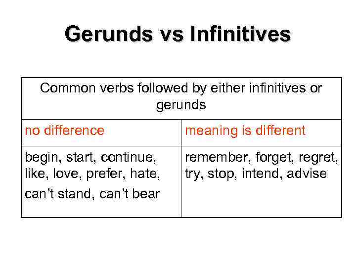 Gerunds vs Infinitives Common verbs followed by either infinitives or gerunds no difference meaning