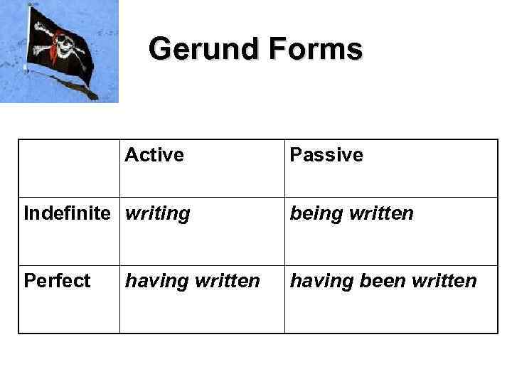 Gerund Forms Active Passive Indefinite writing being written Perfect having been written having written