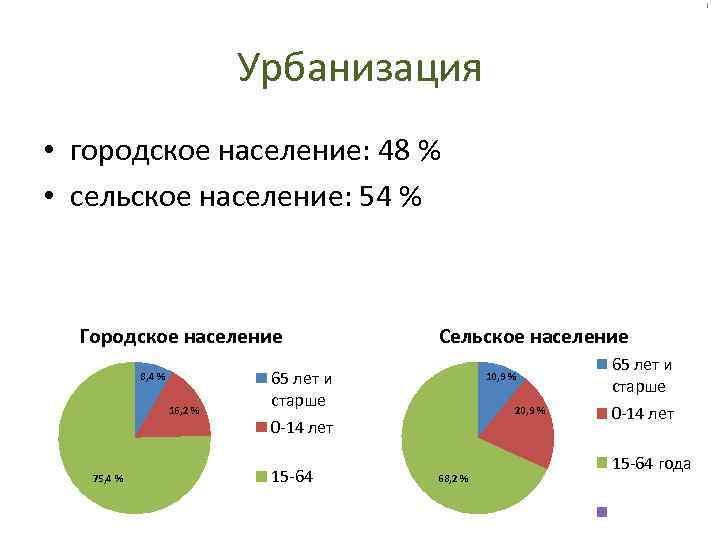 Урбанизация • городское население: 48 % • сельское население: 54 % Городское население 8,