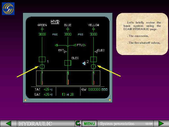 Let's briefly review the basic system using the ECAM HYDRAULIC page. . The reservoirs,