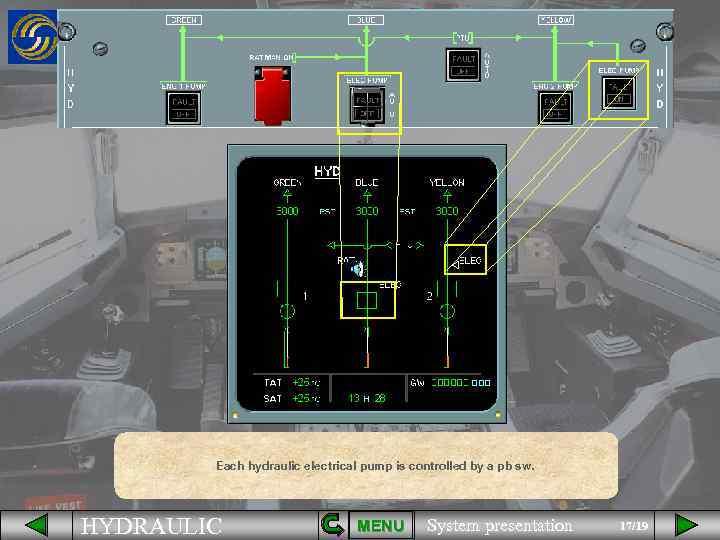 Each hydraulic electrical pump is controlled by a pb sw. HYDRAULIC MENU System presentation