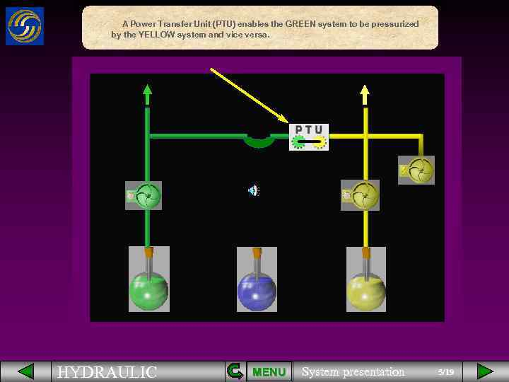 A Power Transfer Unit (PTU) enables the GREEN system to be pressurized by the