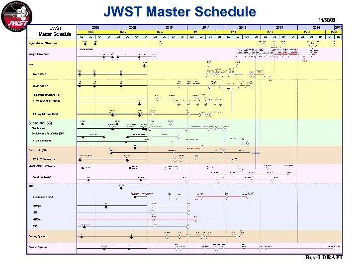 JWST Master Schedule