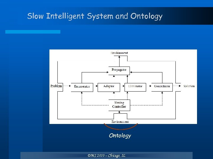 Slow Intelligent System and Ontology DMS 2010 – Chicago, IL