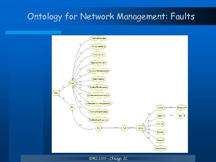 Ontology for Network Management: Faults DMS 2010 – Chicago, IL