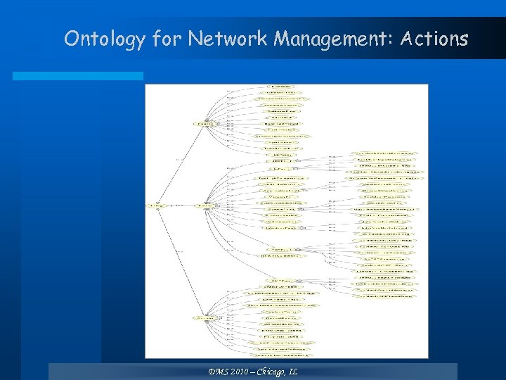 Ontology for Network Management: Actions DMS 2010 – Chicago, IL