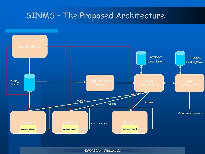 SINMS – The Proposed Architecture Zabbix_Server Ontologies SNMP-Message Reader SNMP_ Events Ontologies Local_Server_i Central_Server
