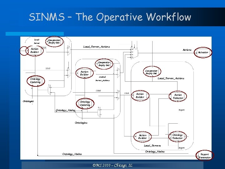 SINMS – The Operative Workflow Local Server Comparator Empty Set Local_Server_Actions Action Builder Actions