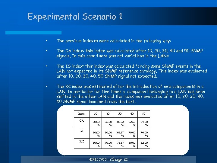 Experimental Scenario 1 • The previous indexes were calculated in the following way: •