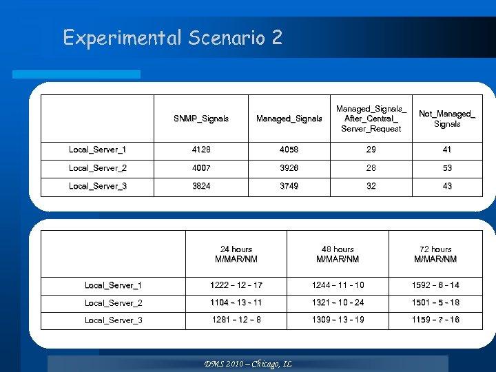 Experimental Scenario 2 SNMP_Signals Managed_Signals_ After_Central_ Server_Request Local_Server_1 4128 4058 29 41 Local_Server_2 4007