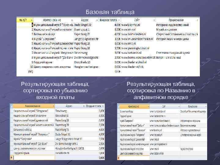 Базовая таблица Результирующая таблица, сортировка по убыванию входной платы Результирующая таблица, сортировка по Названию