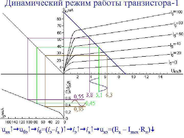 Динамический режим работы транзистора-1 uвх uбэ iб=(iэ–iк ) iэ iк uкэ=(Ек – Iвых·Rн)