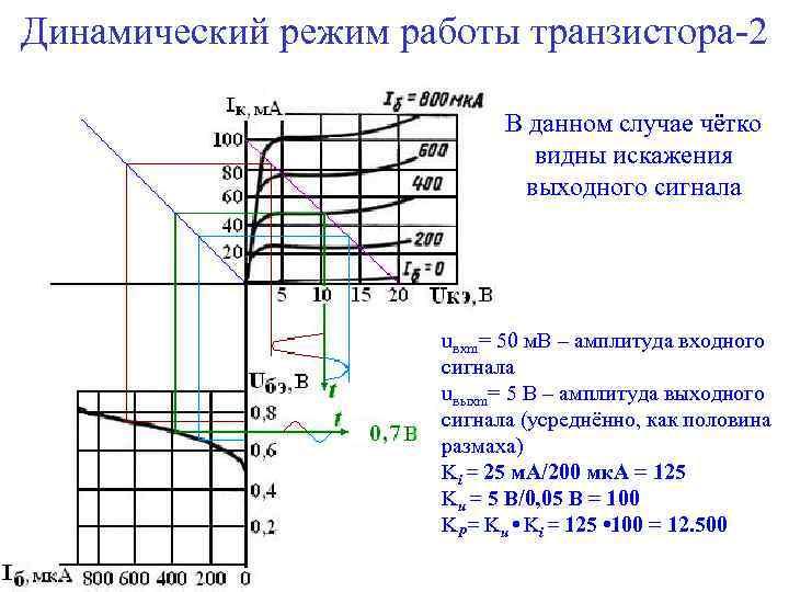 Динамический режим работы транзистора-2 В данном случае чётко видны искажения выходного сигнала uвхm= 50