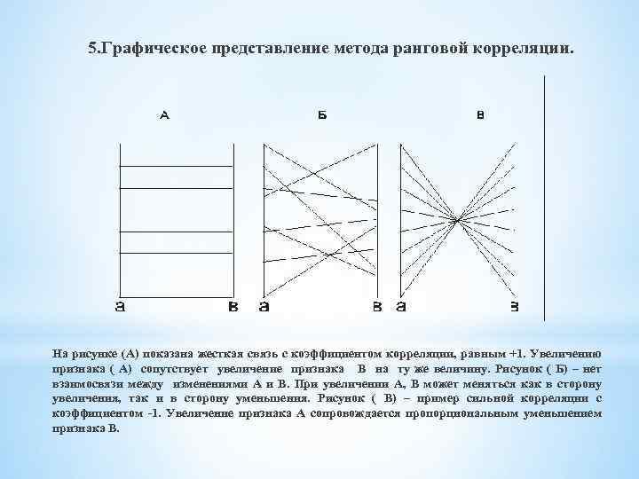 5. Графическое представление метода ранговой корреляции. На рисунке (А) показана жесткая связь с коэффициентом
