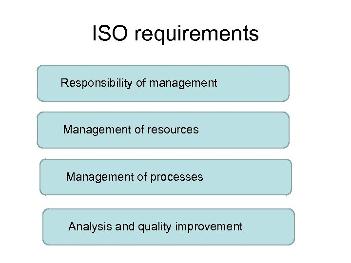 ISO requirements Responsibility of management Management of resources Management of processes Analysis and quality