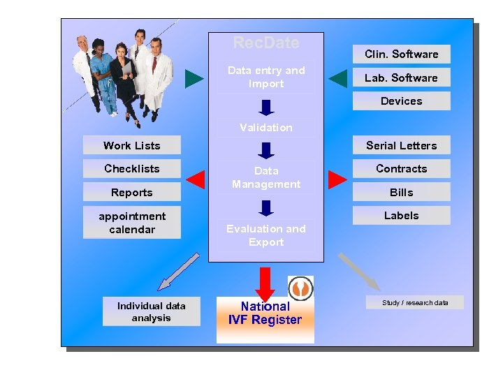 Rec. Date Data entry and Import Clin. Software Lab. Software Devices Validation Serial Letters