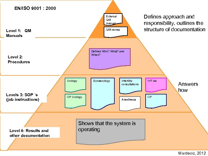 EN/ISO 9001 : 2000 Defines approach and responsibility, outlines the structure of documentation External