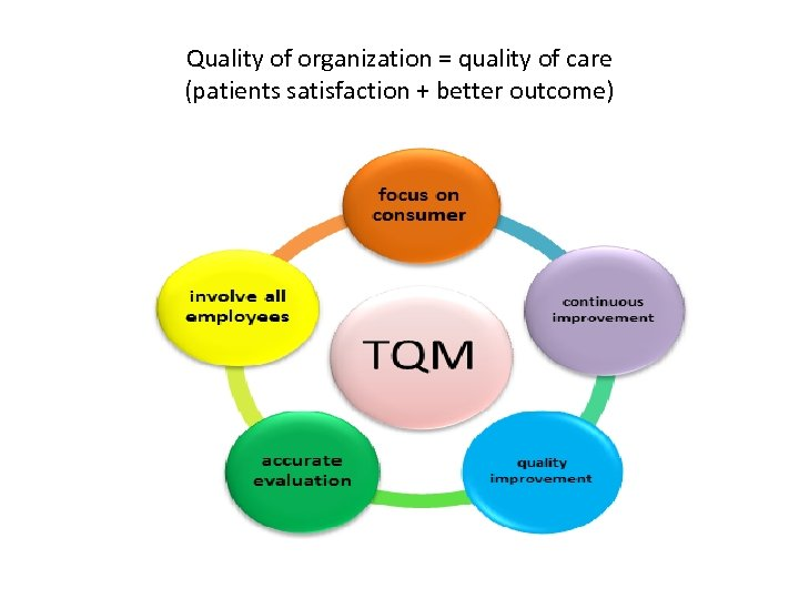 Quality of organization = quality of care (patients satisfaction + better outcome)